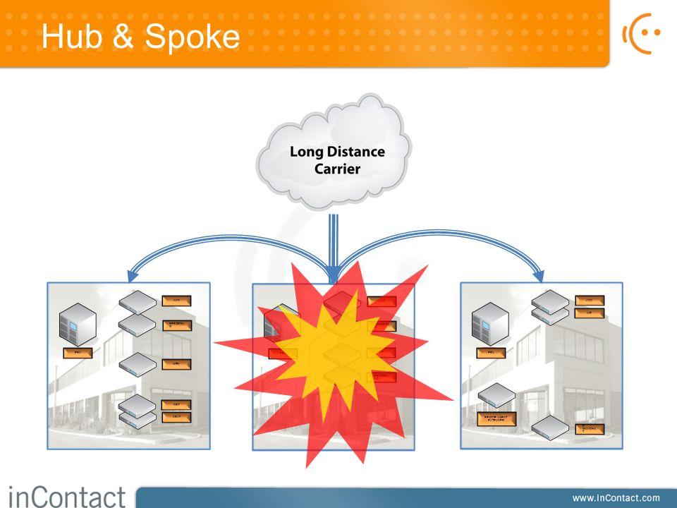 Hub & Spoke REPORTIN G PBX ACD WFM CSAT CBT REPORTIN G RECORDI NG PBX ACD CTI E- MAIL/CHA T REMOTE AGENT EXTENDER PBX IVR ACD
