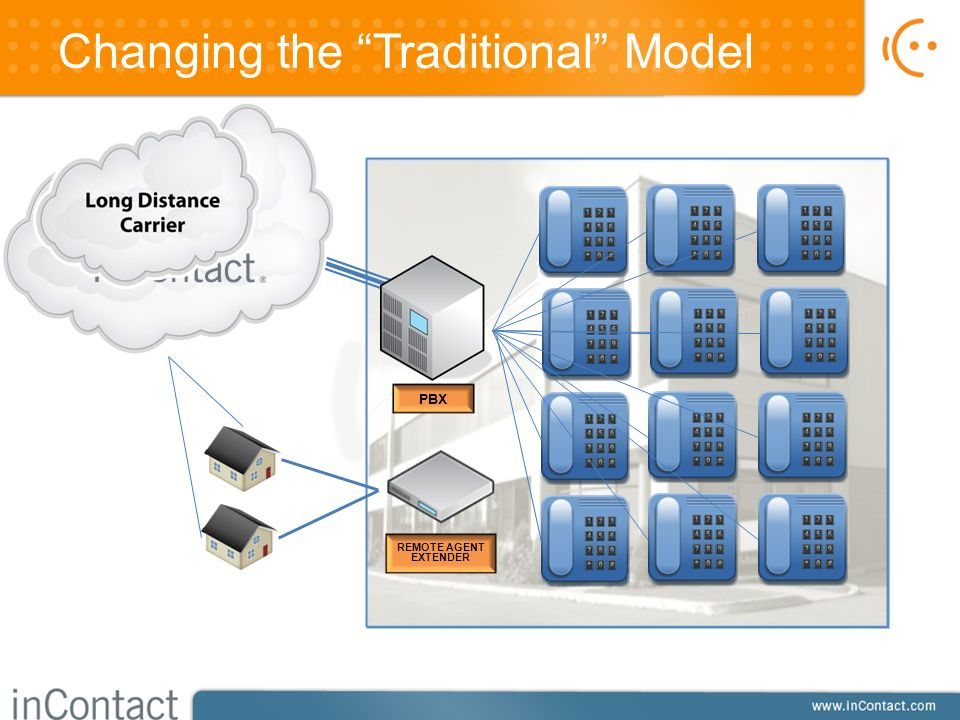 Changing the Traditional Model PBX REMOTE AGENT EXTENDER