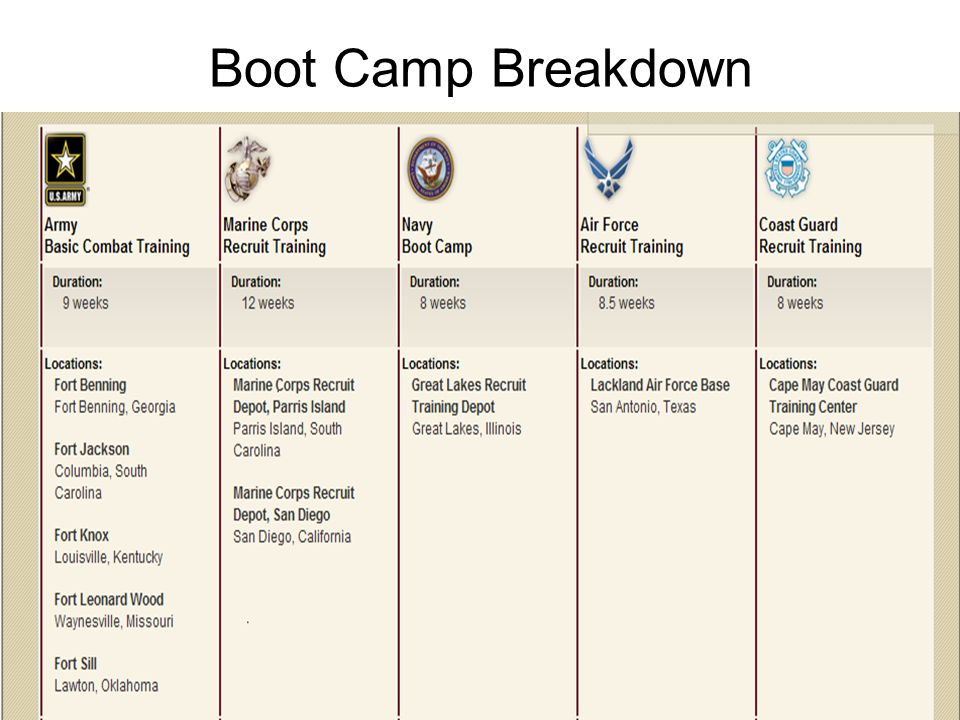 Boot Camp Breakdown