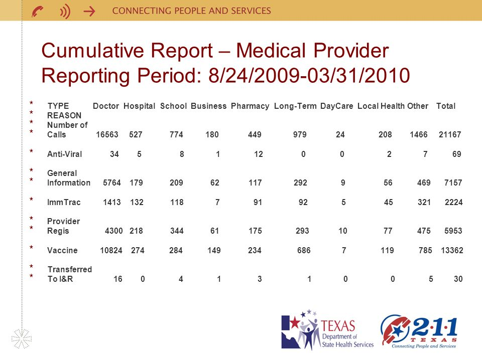 Cumulative Report – Medical Provider Reporting Period: 8/24/2009-03/31/2010 * TYPE Doctor Hospital School Business Pharmacy Long-Term DayCare Local Health Other Total * REASON * Number of * Calls 16563 527 774 180 449 979 24 208 1466 21167 * Anti-Viral 34 5 8 1 12 0 0 2 7 69 * General * Information 5764 179 209 62 117 292 9 56 469 7157 * ImmTrac 1413 132 118 7 91 92 5 45 321 2224 * Provider * Regis 4300 218 344 61 175 293 10 77 475 5953 * Vaccine 10824 274 284 149 234 686 7 119 785 13362 * Transferred * To I&R 16 0 4 1 3 1 0 0 5 30