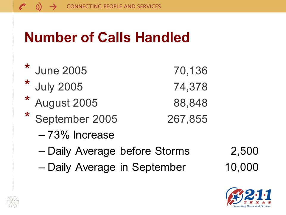 Number of Calls Handled * June 2005 70,136 * July 2005 74,378 * August 2005 88,848 * September 2005267,855 –73% Increase –Daily Average before Storms 2,500 –Daily Average in September10,000