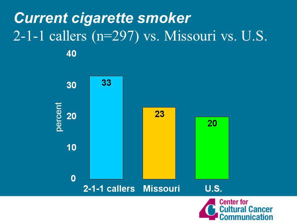 Current cigarette smoker 2-1-1 callers (n=297) vs. Missouri vs. U.S.