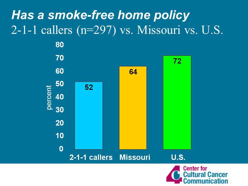 Has a smoke-free home policy 2-1-1 callers (n=297) vs. Missouri vs. U.S.