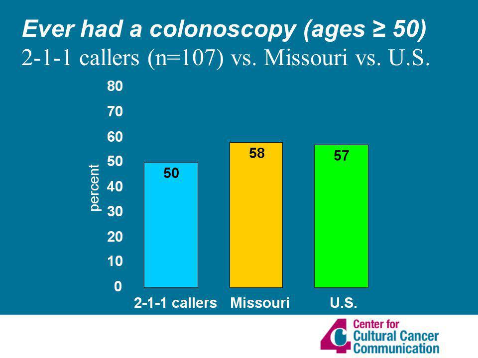 Ever had a colonoscopy (ages 50) 2-1-1 callers (n=107) vs. Missouri vs. U.S.