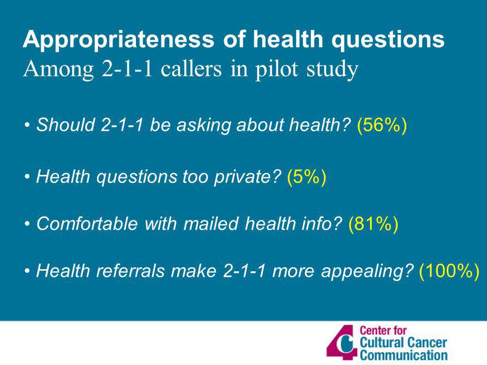 Appropriateness of health questions Among callers in pilot study Should be asking about health.