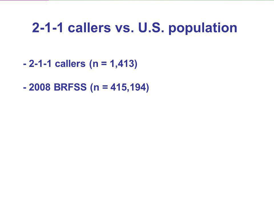 - 2-1-1 callers (n = 1,413) - 2008 BRFSS (n = 415,194) 2-1-1 callers vs. U.S. population