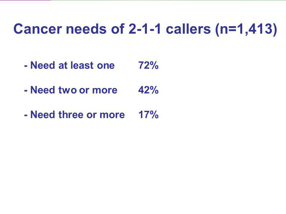 - Need at least one72% - Need two or more42% - Need three or more17% Cancer needs of 2-1-1 callers (n=1,413)