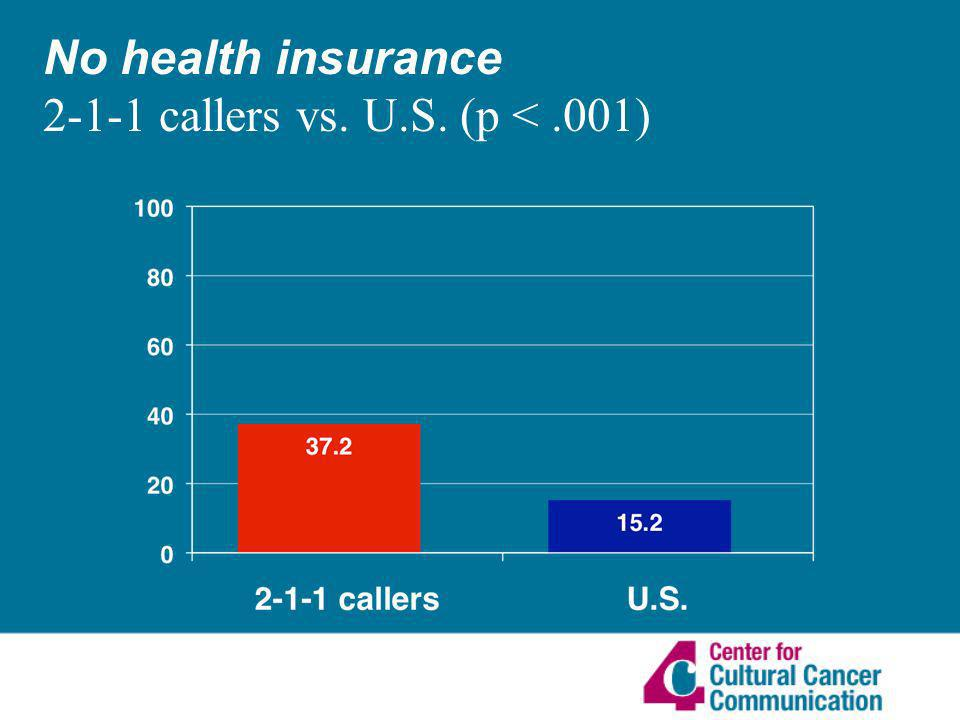 No health insurance callers vs. U.S. (p <.001)