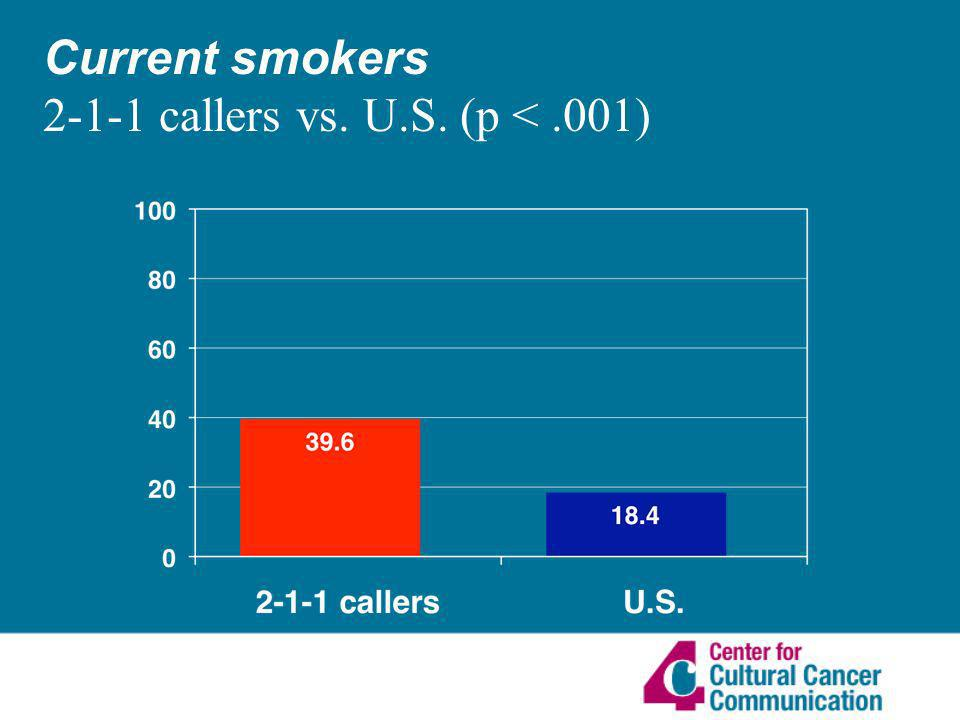 Current smokers 2-1-1 callers vs. U.S. (p <.001)