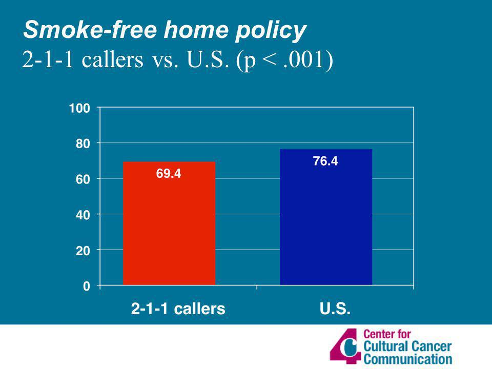 Smoke-free home policy 2-1-1 callers vs. U.S. (p <.001)