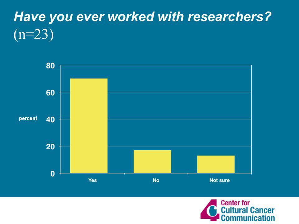 Have you ever worked with researchers (n=23) percent