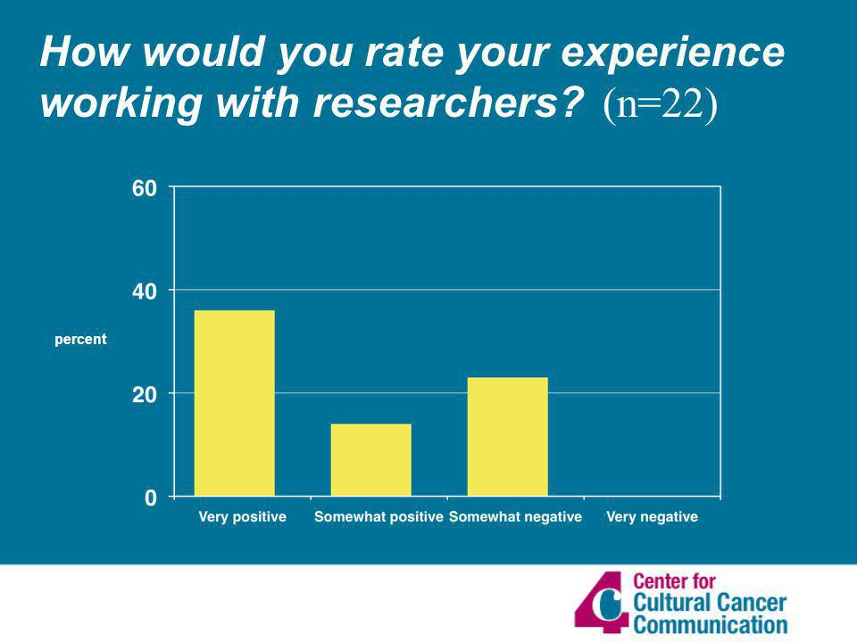 How would you rate your experience working with researchers (n=22) percent