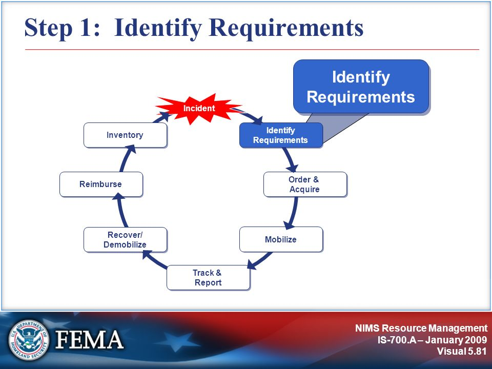 NIMS Resource Management IS-700.A – January 2009 Visual 5.81 Step 1: Identify Requirements Identify Requirements Incident Order & Acquire Mobilize Tra