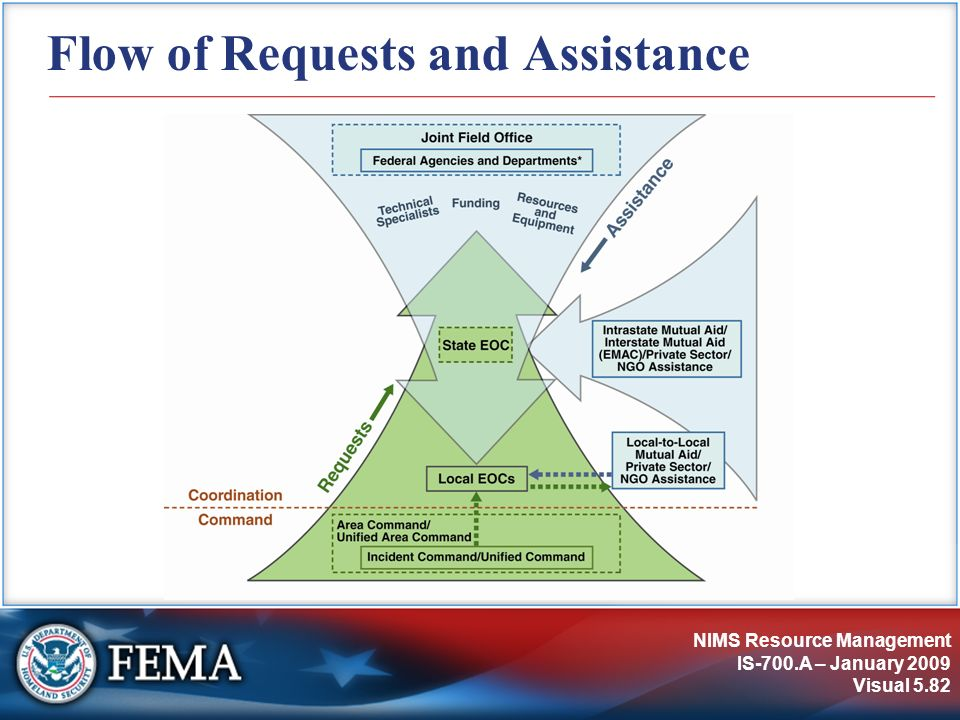 NIMS Resource Management IS-700.A – January 2009 Visual 5.82 Flow of Requests and Assistance