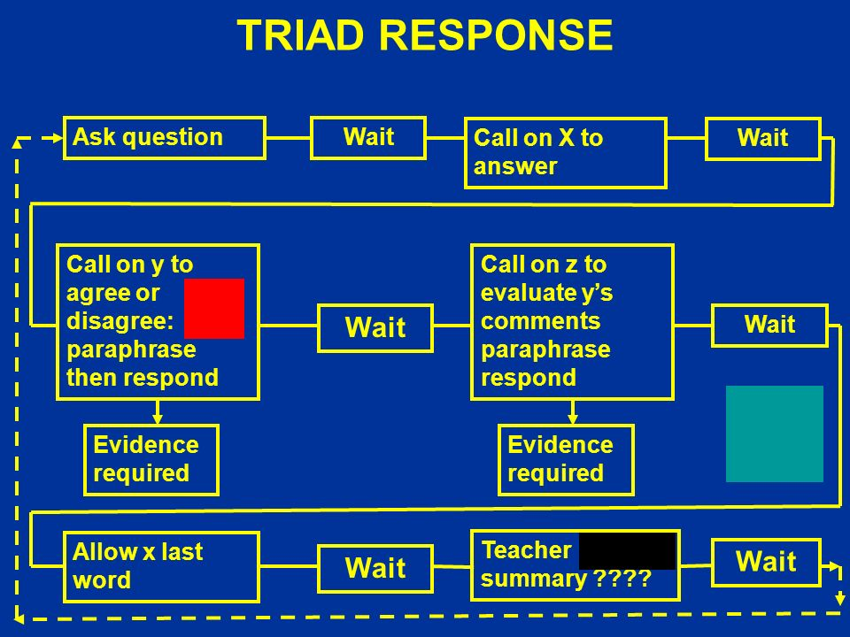 TRIAD RESPONSE Allow x last word Call on z to evaluate ys comments paraphrase respond Wait Teacher summary .