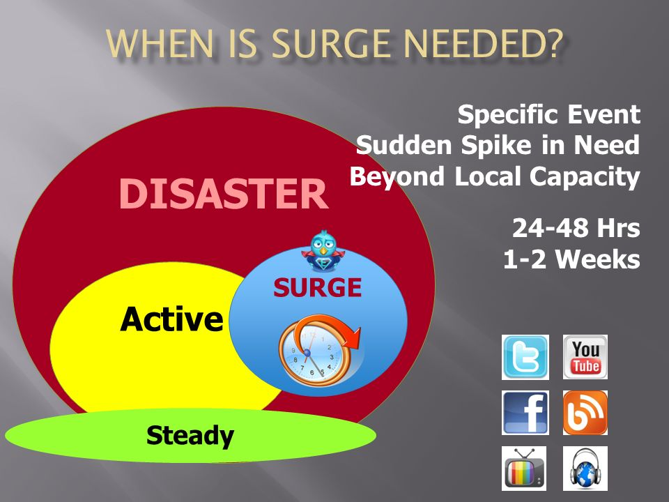 DISASTER Active Steady SURGE