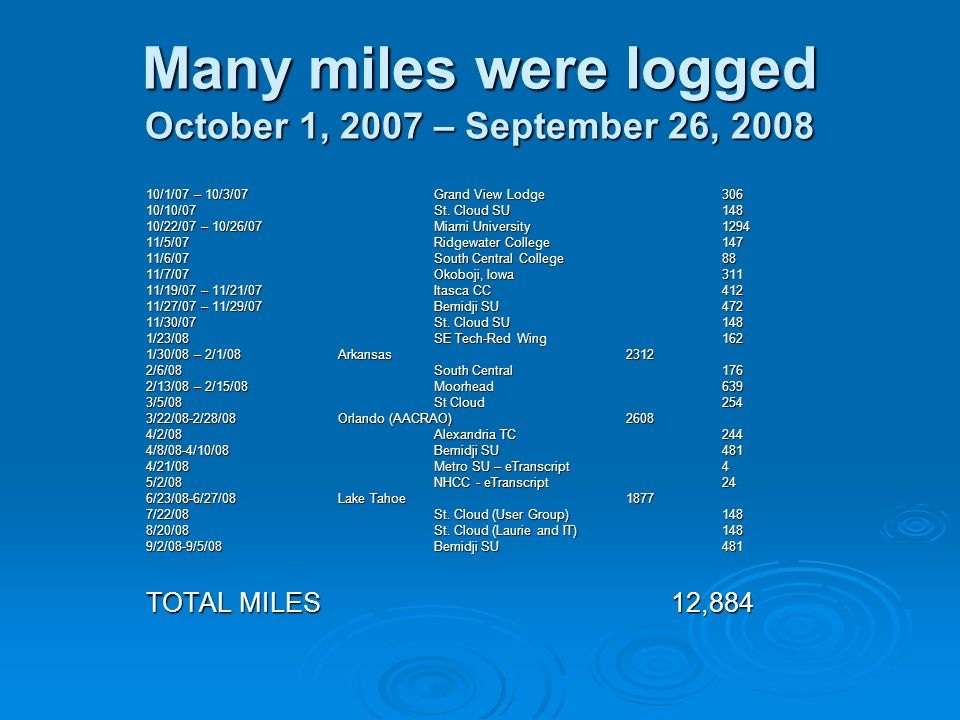 Many miles were logged October 1, 2007 – September 26, 2008 10/1/07 – 10/3/07 Grand View Lodge306 10/10/07St. Cloud SU148 10/22/07 – 10/26/07Miami Uni