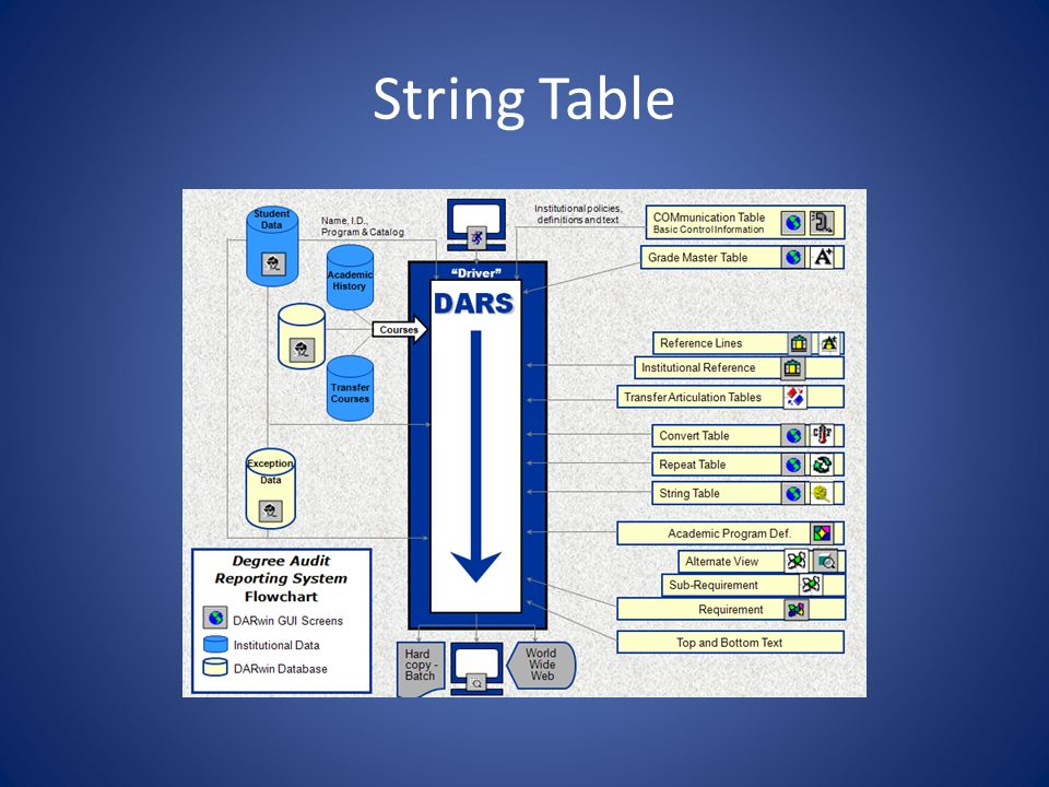 Possible String Table options Duplicate and Equivalent strings Limit strings Time sequence strings Course group strings 15 possible string types