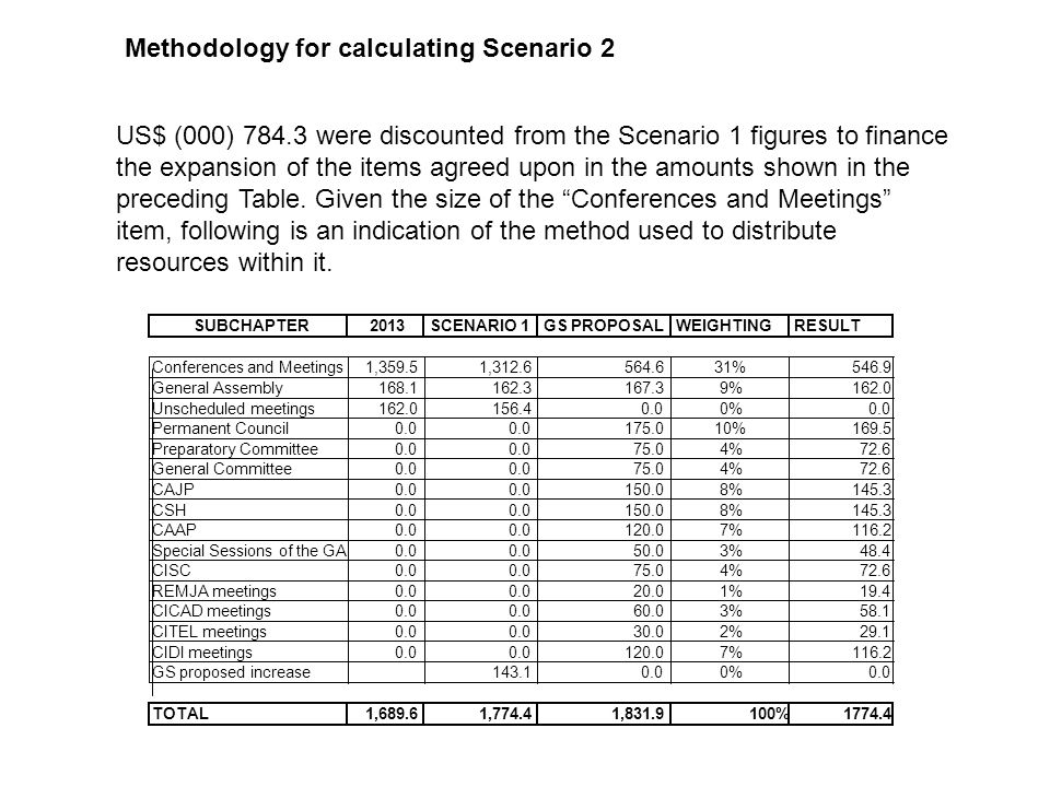 Methodology for calculating Scenario 3 As delegates will recall, Scenario 3 results from the US$ (000) 784.3 reduction in the Separations and Repatriations item and the proportional application of that amount to the remaining items.