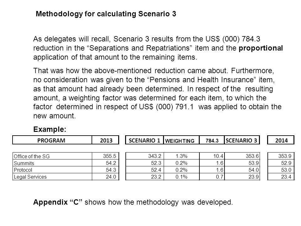 Appendix 3 compares the three working scenarios, the 2013 authorized budget, and the proposed program-budget for 2014, presented by the General Secretariat.