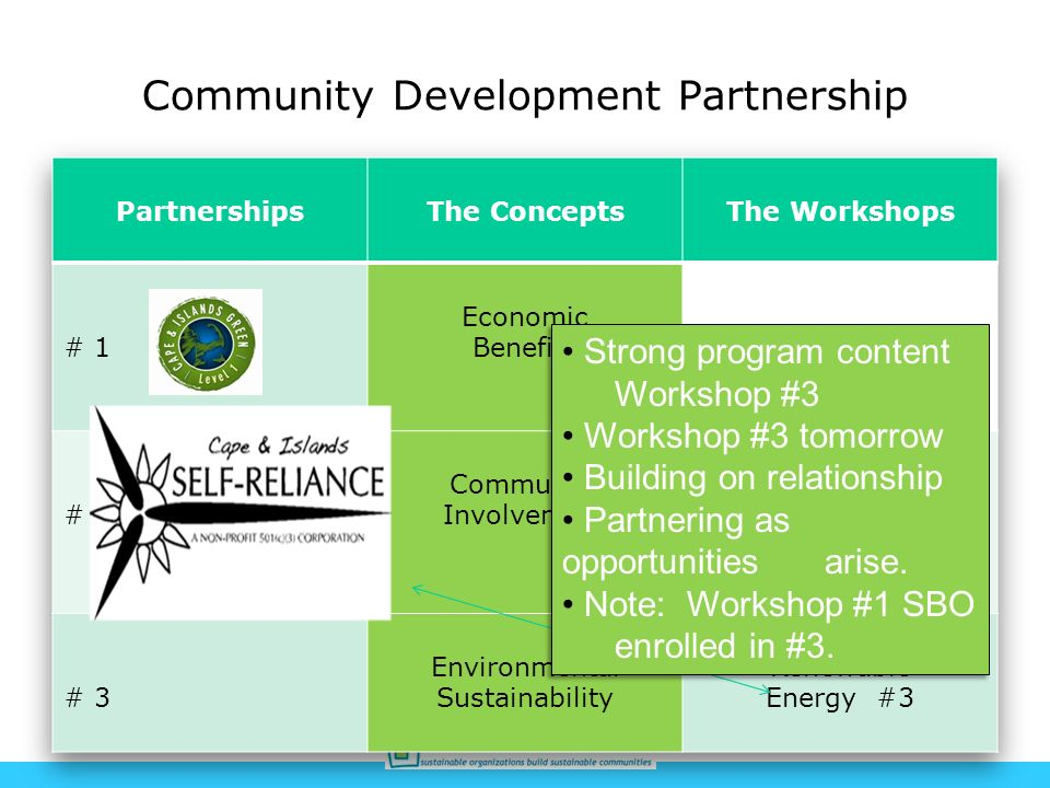 Community Development Partnership Strong program content Workshop #3 Workshop #3 tomorrow Building on relationship Partnering as opportunities arise.