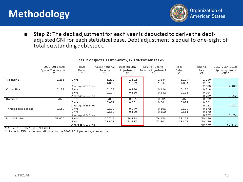 2/11/ Methodology Step 2: The debt adjustment for each year is deducted to derive the debt- adjusted GNI for each statistical base.