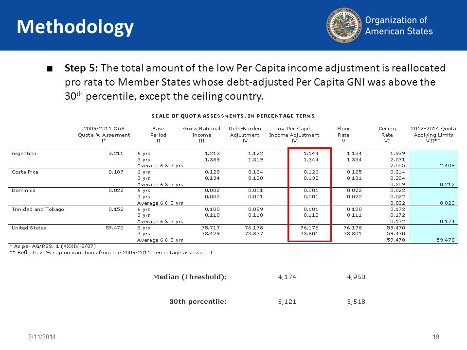 2/11/ Methodology Step 5: The total amount of the low Per Capita income adjustment is reallocated pro rata to Member States whose debt-adjusted Per Capita GNI was above the 30 th percentile, except the ceiling country.