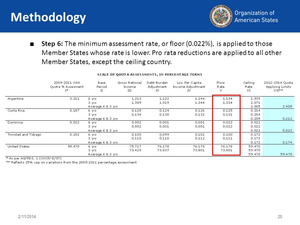 2/11/ Methodology Step 6: The minimum assessment rate, or floor (0.022%), is applied to those Member States whose rate is lower.