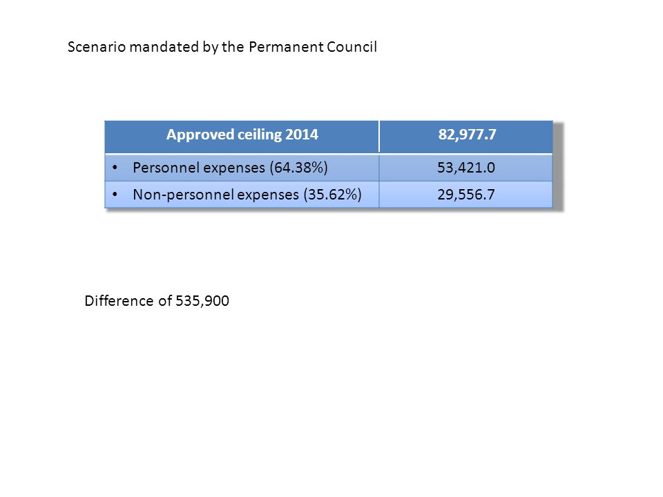 Scenario mandated by the Permanent Council Difference of 535,900