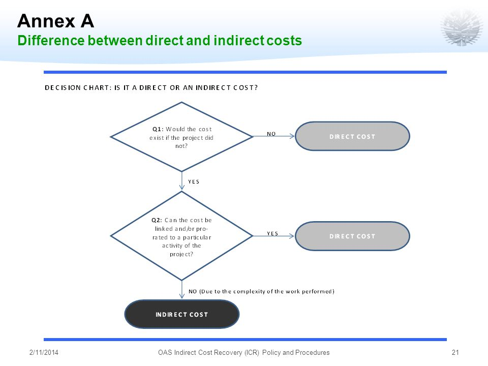 Annex A Difference between direct and indirect costs 2/11/2014OAS Indirect Cost Recovery (ICR) Policy and Procedures21