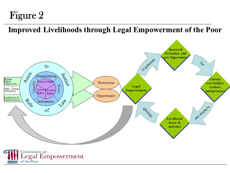 8 Figure 2 shows how legal empowerment can create a virtuous circle that allows the poor to use their assets and activities to improve their livelihoods and lift themselves out of poverty.