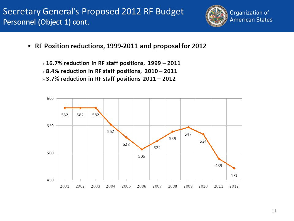 Secretary Generals Proposed 2012 RF Budget Personnel (Object 1) cont.