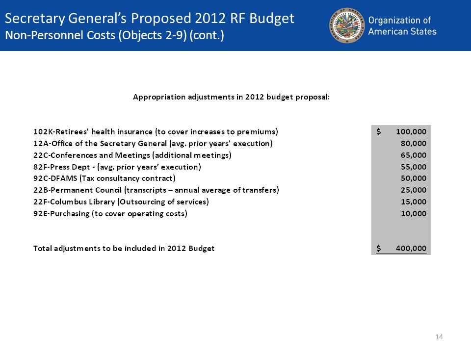 14 Secretary Generals Proposed 2012 RF Budget Non-Personnel Costs (Objects 2-9) (cont.)