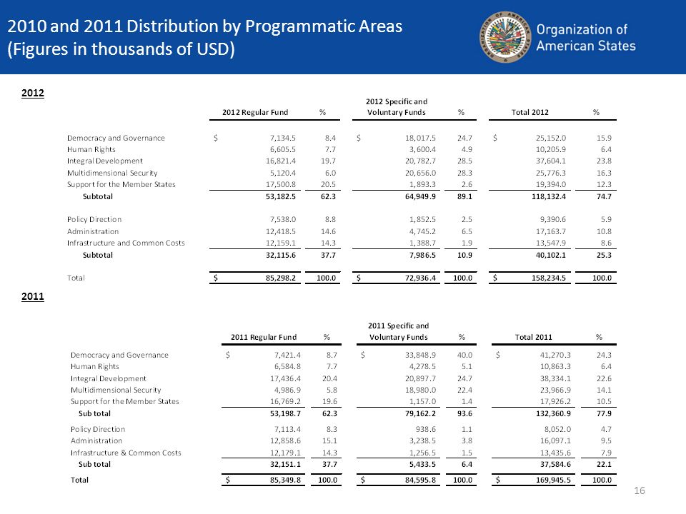 16 2010 and 2011 Distribution by Programmatic Areas (Figures in thousands of USD) 2011 2012