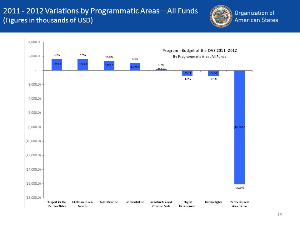 18 2011 - 2012 Variations by Programmatic Areas – All Funds (Figures in thousands of USD)