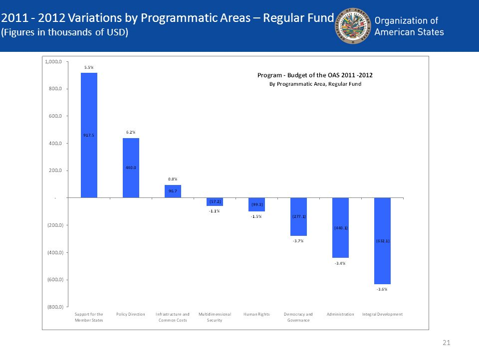 21 2011 - 2012 Variations by Programmatic Areas – Regular Fund (Figures in thousands of USD)