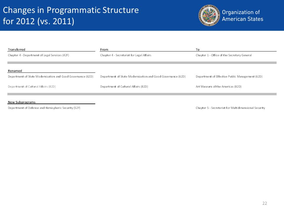 22 Changes in Programmatic Structure for 2012 (vs. 2011)