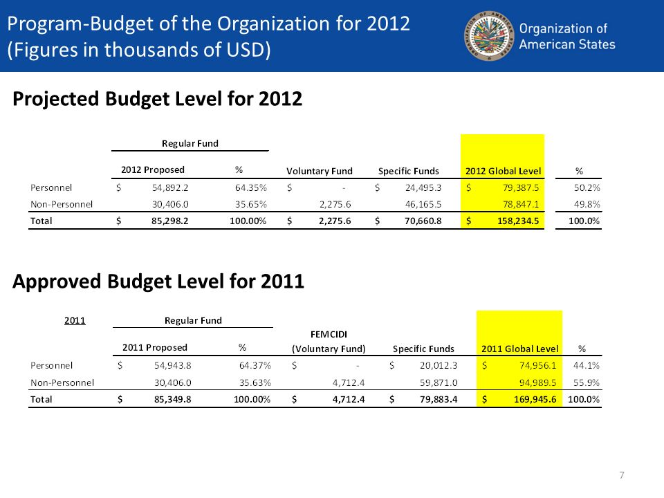 7 Projected Budget Level for 2012 Program-Budget of the Organization for 2012 (Figures in thousands of USD) Approved Budget Level for 2011