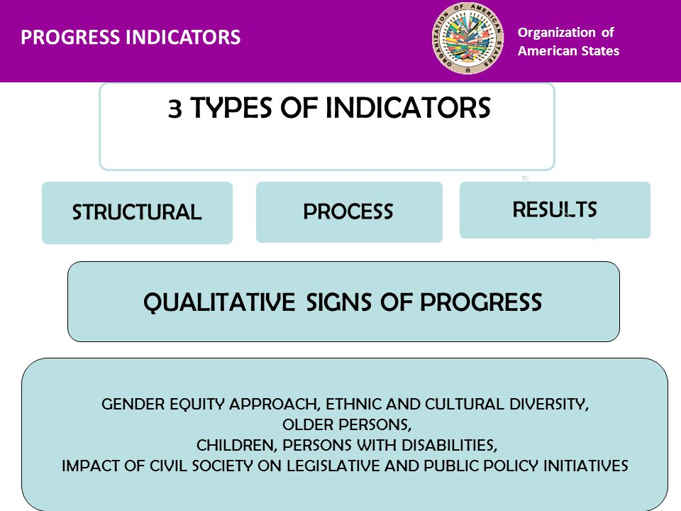 Financiamiento 3 TYPES OF INDICATORS RESULTS STRUCTURAL PROCESS QUALITATIVE SIGNS OF PROGRESS GENDER EQUITY APPROACH, ETHNIC AND CULTURAL DIVERSITY, O