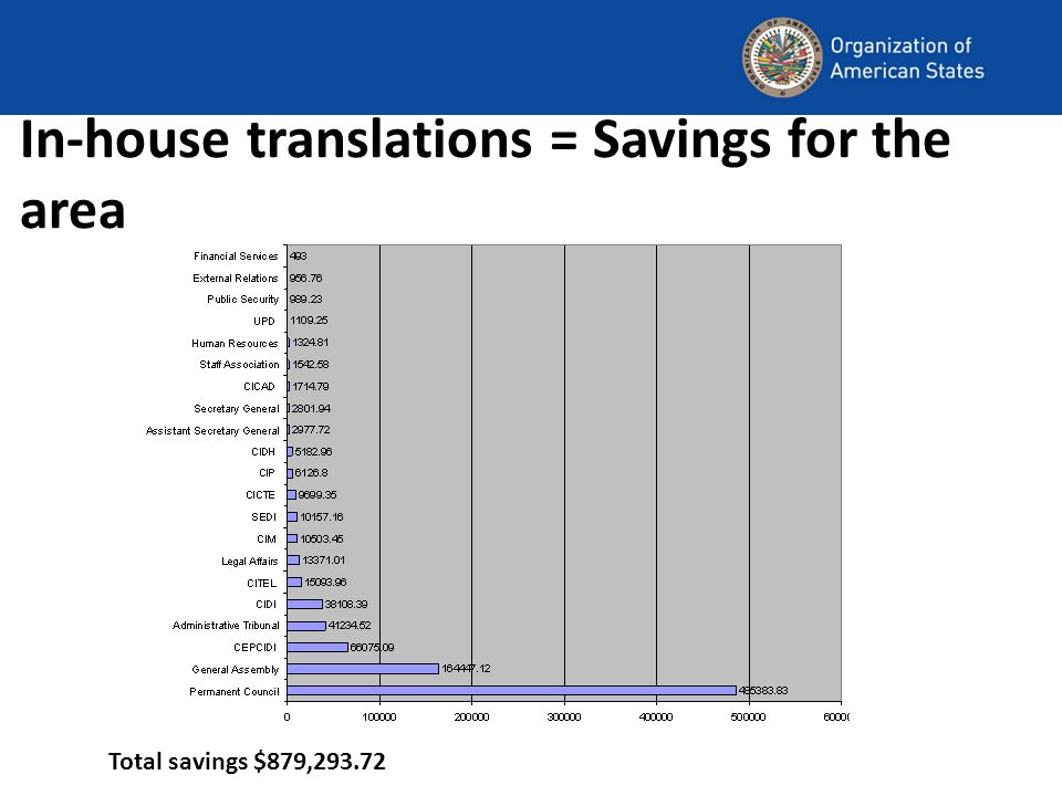 In-house translations = Savings for the area Total savings $879,293.72