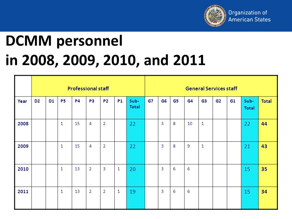 DCMM personnel in 2008, 2009, 2010, and 2011 Professional staffGeneral Services staff Year D2D1P5P4P3P2P1Sub- Total G7G6G5G4G3G2G1Sub- Total 2008 1154