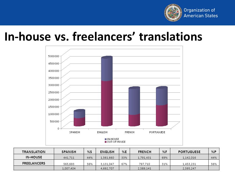In-house translators by language English: 1 translator/reviewerSpanish: 1 translator/reviewer 1 translator Portuguese: 1 in-house translator/reviewerFrench: 3 translator/reviewers 1 translator/reviewer (CPR)
