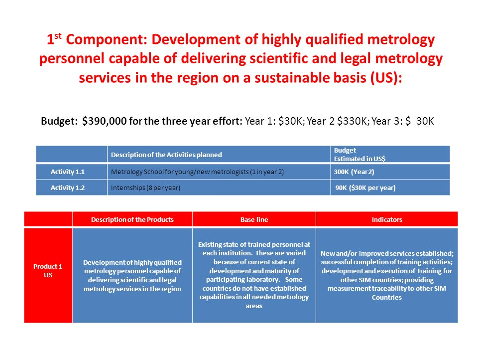 Budget: $390,000 for the three year effort: Year 1: $30K; Year 2 $330K; Year 3: $ 30K 1 st Component: Development of highly qualified metrology personnel capable of delivering scientific and legal metrology services in the region on a sustainable basis (US): Description of the ProductsBase lineIndicators Product 1 US Development of highly qualified metrology personnel capable of delivering scientific and legal metrology services in the region Existing state of trained personnel at each institution.