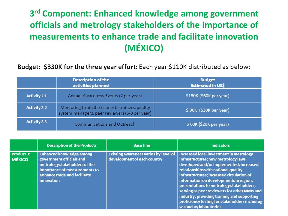 3 rd Component: Enhanced knowledge among government officials and metrology stakeholders of the importance of measurements to enhance trade and facilitate innovation (MÉXICO) Budget: $330K for the three year effort: Each year $110K distributed as below: Description of the activities planned Budget Estimated in US$ Activity 2.1 Annual Awareness Events (2 per year)$180K ($60K per year) Activity 2.2 Mentoring (train the trainer): trainers, quality system managers, peer reviewers (6-8 per year) $ 90K ($30K per year) Activity 2.3 Communications and Outreach$ 60K ($20K per year) Description of the ProductsBase lineIndicators Product 3: MÉXICO Enhanced knowledge among government officials and metrology stakeholders of the importance of measurements to enhance trade and facilitate innovation Existing awareness varies by level of development of each country Increased local investment in metrology infrastructures; new metrology laws developed and/or implemented; increased relationships with national quality infrastructures; increased circulation of information on developments in region; presentations to metrology stakeholders; serving as peer reviewers for other NMIs and industry; providing training and supporting proficiency testing for stakeholders including secondary laboratories