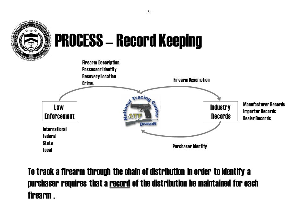 PROCESS – Record Keeping record To track a firearm through the chain of distribution in order to identify a purchaser requires that a record of the distribution be maintained for each firearm.