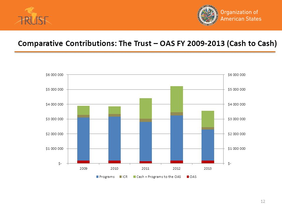 12 Comparative Contributions: The Trust – OAS FY 2009-2013 (Cash to Cash)