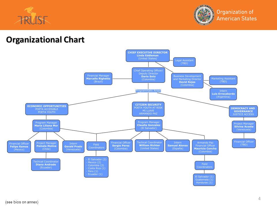 4 Organizational Chart (see bios on annex)