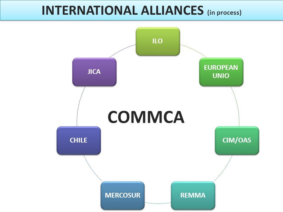 COMMCA INTERNATIONAL ALLIANCES (in process) ILO EUROPEAN UNIO CIM/OASREMMAMERCOSURCHILEJICA