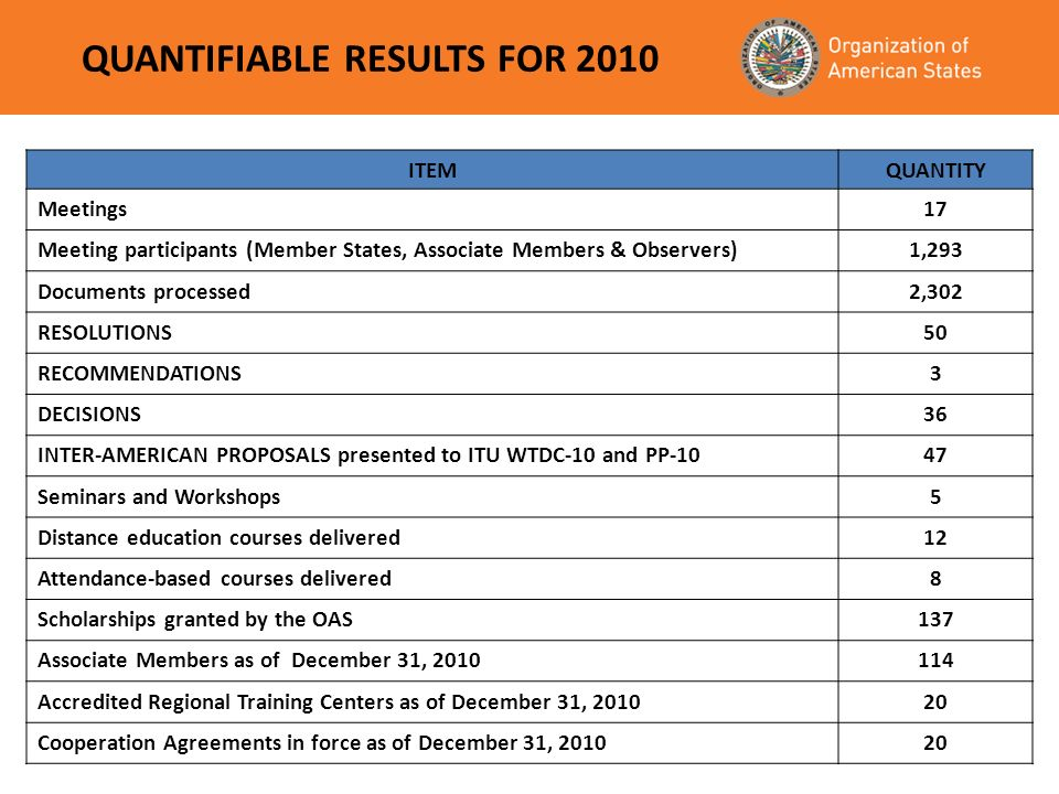 QUANTIFIABLE RESULTS FOR 2010 ITEMQUANTITY Meetings17 Meeting participants (Member States, Associate Members & Observers)1,293 Documents processed2,302 RESOLUTIONS50 RECOMMENDATIONS3 DECISIONS36 INTER-AMERICAN PROPOSALS presented to ITU WTDC-10 and PP-1047 Seminars and Workshops5 Distance education courses delivered12 Attendance-based courses delivered8 Scholarships granted by the OAS137 Associate Members as of December 31, 2010114 Accredited Regional Training Centers as of December 31, 201020 Cooperation Agreements in force as of December 31, 201020