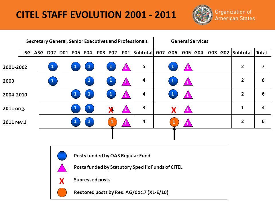 CITEL STAFF EVOLUTION 2001 - 2011 SG ASG D02 D01 P05 P04 P03 P02 P01 Subtotal G07 G06 G05 G04 G03 G02 Subtotal Total General Services 2001-2002 2003 2004-2010 2011 orig.